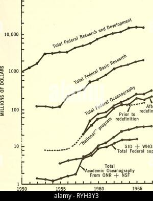 Effective use of the sea; report  effectiveuseofse00unit Year: 1966  100,000 r    After redefinition SIO + WHOI Total Federal support Total Academic Oceanography From ONR + NSF Figure 8.1. 1960 FISCAL YEARS GrowtJi of Federal support for different components of marine science and technology which are discussed in text lying pyramid of research, development, and service for the Federal Government and technology and service for industry. Applied re- search and development have grown more rapidly than basic research, and it appears that technology in industrial components supported by the Federal - Stock Photo