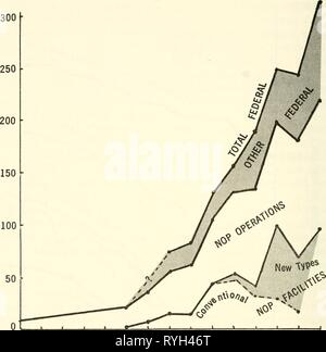 Effective use of the sea; report  effectiveuseofse00unit Year: 1966  CO a: < —I —I o o LU O CO z o    1953 1955 1957 1959 1961 FISCAL YEARS 1963 1965 1967 Figure 8.2. Growth of Federal support for marine science and technology facilities and operations as disc^issed in text sources has grown and is growing very rapidly. In the past 5 years industry has produced a very substantial capacity in marine sciences and technology which is now backed by a fleet of ships (including deep submersibles), several field laboratories, large staffs and com- mitments for future growth. It is likely that this - Stock Photo