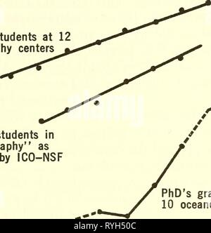 Effective use of the sea; report  effectiveuseofse00unit Year: 1966  of Ph. D.'s by 1970 will be of the same order as the total produced in the last two decades. We conclude that the rapid increase of Federal support to oceanography in the period 1958-63 has had a profound influence on the number of professionally trained oceanographers. This rapid increase, if accompanied by a continuation of the present budget, can only lead to major problems some 2 to 4 years hence. 1000 r a SI O- o UJ o 3 UJ 100 10 Graduate students at 12 oceanography centers    n^ Graduate students in 'Oceanography' as id - Stock Photo