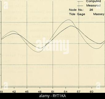DYNLET1  dynamic implicit numerical DYNLET1 : dynamic implicit numerical model of one-dimensional tidal flow through inlets . dynlet1dynamicim00amei Year: 1991  48 51 Time in Hours    T 48 51 Time in Hours B25 - Stock Photo