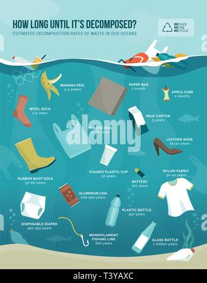 Estimated decomposition rates of waste in our oceans, objects and materials comparison, pollution and sustainability concept - Stock Photo
