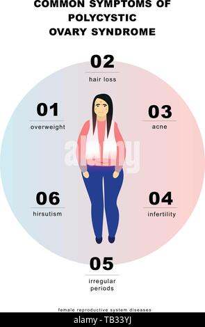 PCOS Symptoms infographic. Vector illustration - Stock Photo