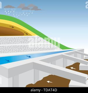 Approach preventing landslides in soft soil conditions or creating the reinforcement soil layers, include adjusting the scenery on the slopes. - Stock Photo