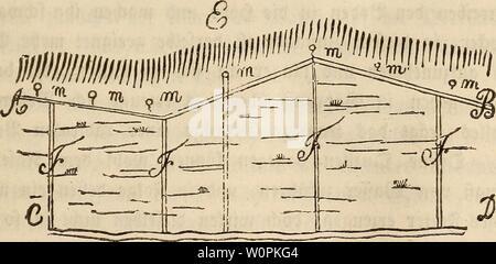 Archive image from page 78 of Der wiesenbau in seinem ganzen. Der wiesenbau in seinem ganzen umfange derwiesenbauinse00hafe Year: 1847   59 — §♦ 42. jDte bittet $ur £rocfen!egung bev von überflüjftger pfiffe benacfjteütßten runbftücfe, faffen ftc> fügltcf) tn bret 2lbn)eüun gen gerlegen: hämltdp 1) in foletye, tvelce bte 5XHaltung be$ 2ß äff er 3 bewirf en, ejje fo(d;e$ bte runbftücfe tvtrftta) berührt; 2) tn fola)e, welche bte Ableitung be$ SOS affer 6 von ben runt (lüden fclbft bewerfen, fottrie 3) tn fotee woburd; bie nad)tetltge SBtrf ungen be$ 2Baffer$ auf ben runb jHtden fetbft gehob - Stock Photo