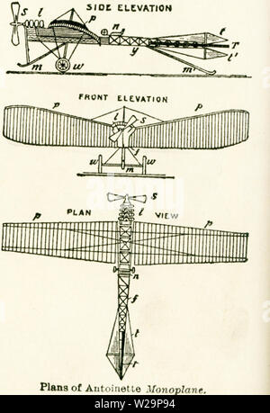 This diagram of the plans of the Antoinette Monoplane date to the early 1920s. In the first years of flying machines, there were two types: the biplane that was composed of two firmly connected planes (the type of the Wright borthers' machine) and the monoplane or single gliding plane that was used by Jean Bleriot to fly across the English Channel in 1909. The monoplane's first flight was in 1911. It was built in France and was a military airplane. Shown here are the side elevation, the front elevation, and plan view (looking at the machine from the top).