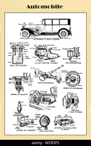 Italian automobile table end 19th century from an Italian Lexicon with vehicle parts and their Italian names - Stock Photo