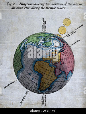 Meteorology a view of the Earth and the sun during summer [in the Northern hemisphere]. Coloured lithograph. - Stock Photo