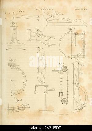 Encyclopaedia Britannica; oder, ein Wörterbuch der Künste, Wissenschaften und verschiedene Literatur (1810) (Vol 20, Platte DLXXIII).