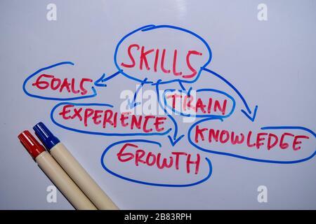 Skill-Text mit Schlüsselwörtern, die im Hintergrund des Whiteboards isoliert sind. Diagramm- oder Mechanismuskonzept. - Stockfoto