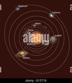 Sonnensystem umkreist. Kunstwerk Erde Sonnensystem, zeigt die acht Planeten, die umkreisen die Sonne. Der Großteil - Stockfoto