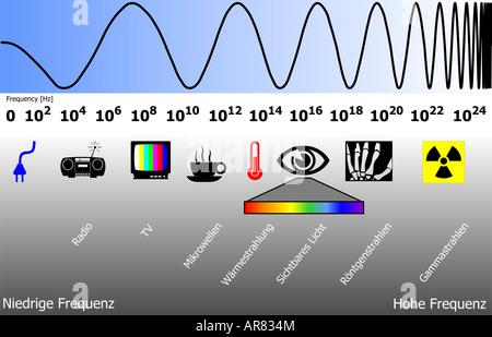 elektromagnetischen Spektrums - Stockfoto