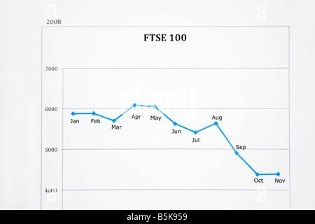 Großbritannien UK Lager Markt Leistung Liniendiagramm zeigt FTSE 100 Aktienkurse hinunter in 2008