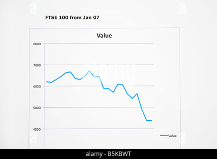 Börse Liniendiagramm FTSE 100 Anteil der Preise von 2007 bis 2008 gehen. Großbritannien Großbritannien - Stockfoto