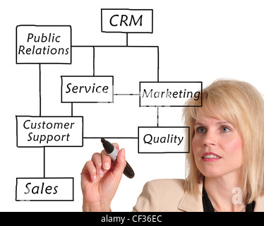 Weibliche Führungskraft schreiben Kundenbeziehung Management (CRM)-Konzept auf einem Whiteboard