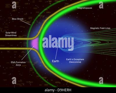 Magnetfeld der Erde, die Erde, der Sonnenwind, der Fluss der ...