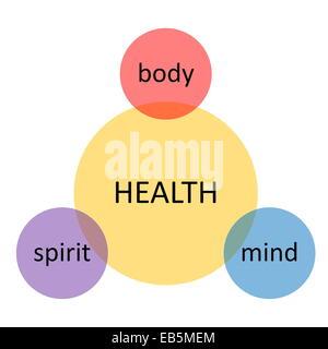 Gesundheit-Diagramm gemacht von Kreisen mit Geist, Seele und Körper Wörter in weißem Hintergrund - Stockfoto