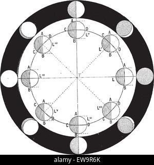Phasen des Mondes oder der Mondphase, Vintage graviert Abbildung. Wörter und Sachen - Larive und Fleury - 1895. - Stockfoto