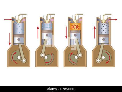 Verbrennungsmotor (ICE) ist eine Wärmekraftmaschine wo erfolgt die Verbrennung von Kraftstoff mit einem Oxidationsmittel - Stockfoto