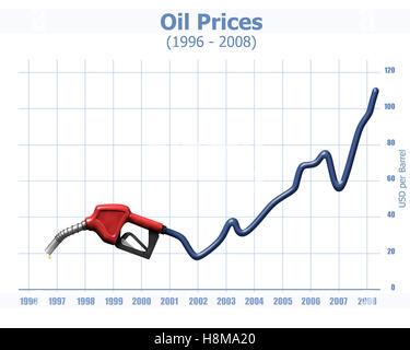 Öl-Tankstelle Düse und ein Diagramm mit den dramatischen Preisanstieg seit 1996, Abbildung - Stockfoto