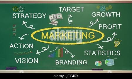 Marketing Konzept Diagramm an grüne Tafel - Stockfoto