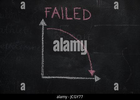 Tafel mit Finanzen Business-Grafik zeigt Abwärtstrend und ausgefallenen Wort handschriftlich - Stockfoto