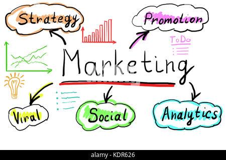 Diagramm zur Veranschaulichung des Marketingkonzeptes auf weißem Hintergrund - Stockfoto