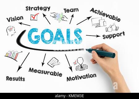 Ziele Konzept. Diagramm mit Stichworten und Symbole auf weißem Hintergrund - Stockfoto