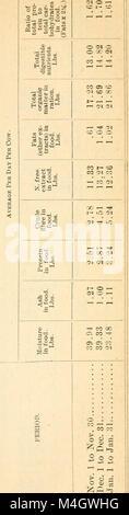 Jahresbericht des Vorstands der Kontrolle der New York landwirtschaftliche Experiment Station (1895) (18738354624) - Stockfoto