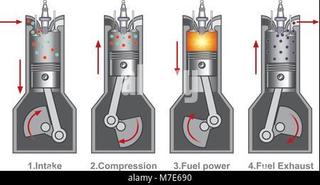 Ein Verbrennungsmotor ist eine hitze Engine, in der die Verbrennung von Kraftstoff mit ein Oxidationsmittel in einer - Stockfoto