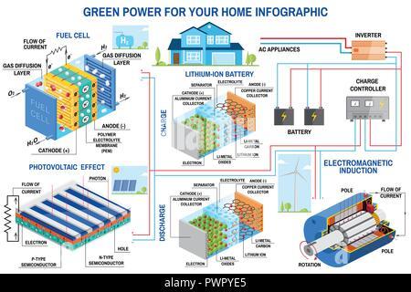 Solarzelle, Brennstoffzellen und Windenergie generation System für ...