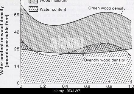 Holz Dichte Feuchtigkeit Profile In Alte Douglas Fir Und Western