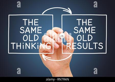 Hand Schreiben das alte Denken, das gleiche alte Ergebnisse Konzept mit Marker auf transparentem Glas Board auf dunkelblauem Hintergrund. - Stockfoto