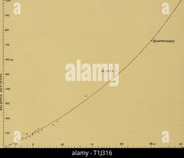 Reports (1962) Entdeckung berichten discoveryreports 30 inst Jahr: 1962 3,4 Entdeckung berichten Oberfläche; eine Leistung, die Sie durch Extrudieren eine Luftblase durch die Poren des Schwimmers zu erreichen. In ein paar Minuten das Gas regeneriert und dann die Tiere steigen an die Oberfläche'. A. Agassiz (1883) hatte bereits einen jungen Muster ca. 6 mm beobachtet. 'Schwimmen auf verschiedenen Ebenen in den Becher, in dem er aufbewahrt wurde. Miss Eleanor Dodge, Schreiben von Miami, hat mich freundlicherweise darüber informiert, dass sie mit Leuten, die physalia in Plankton Netze mit ihren Wagen leer verfangen haben gesprochen hat, aber sie wollte nicht. siehe auch t Stockfoto