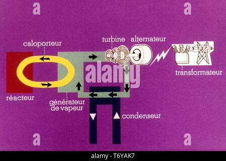 Schaltplan, in französischer Sprache beschriftet, in dem die Atomenergie Prozess, 1970. Mit freundlicher Genehmigung des US-Ministeriums für Energie. () - Stockfoto
