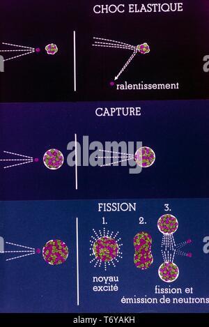 Schaltplan, in französischer Sprache beschriftet, die den Prozess der Kernspaltung, Kernenergie, 1970. Mit freundlicher Genehmigung des US-Ministeriums für Energie. () - Stockfoto