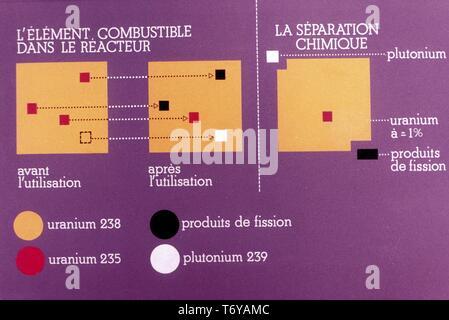 Schaltplan, in französischer Sprache beschriftet, die den Prozess der Kernspaltung in der Kernenergie, 1980. Mit freundlicher Genehmigung des US-Ministeriums für Energie. () - Stockfoto