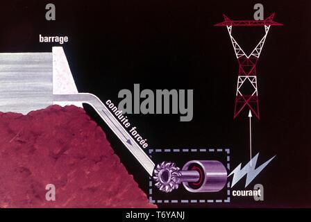Schaltplan, in französischer Sprache beschriftet, die den Prozess, in dem die Wasserkraft zur Stromerzeugung, 1980 umgewandelt wird. Mit freundlicher Genehmigung des US-Ministeriums für Energie. () - Stockfoto