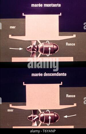 Schaltplan, in französischer Sprache beschriftet, mit der Ebbe und Flut von Wasser in Wasserkraft, 1980. Mit freundlicher Genehmigung des US-Ministeriums für Energie. () - Stockfoto