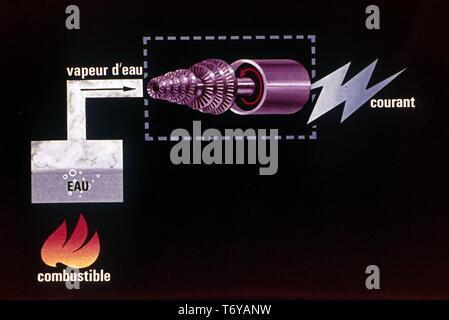 Schaltplan, in französischer Sprache beschriftet, zeigt der Vorgang, bei dem das erwärmte Wasser verwandelt sich in ein Dampfbad, eine Turbine, ein elektrischer Strom, 1980 zu erstellen. Mit freundlicher Genehmigung des US-Ministeriums für Energie. () - Stockfoto