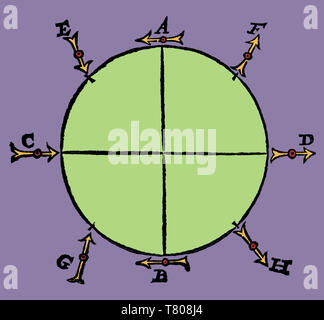 William Gilbert, Erdmagnetfeld, 1600 - Stockfoto