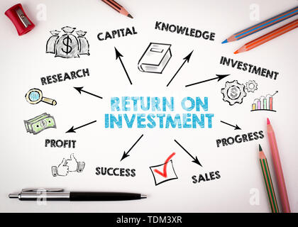 Return on Investment Konzept. Diagramm mit Stichworten und Symbole - Stockfoto