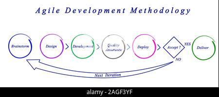 Metodología de desarrollo ágil