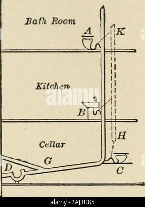 Una completa guía sanitaria para las tropas del ejército y la armada U S . Fig. 229.-drenaje de la casa. A, B, C, D; instalaciones de fontanería, desconectando trampa; E,sucursal; alcantarillado F, Abertura de ventilación; G, casa vaciar; K, H, tubos de ventilación conectado bydotted líneas con cada trampa. Las aguas residuales se vertían en eliminados por cess piscinas, en Ejecutar secuencias, en granjas, alcantarillado y por la purificationmethods bacteriana. La finalidad de los sistemas de purificación de bacterias, que están ahora siendo usados en el ejército en una medida considerable, es licuar andpurify el alcantarillado para que no contaminan los arroyos intow indebidamente