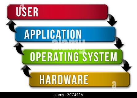 Sistema operativo modelo de capas Foto de stock