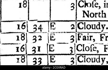 . Un Registro del tiempo para el año 1692, mantenido en Oates en Essex. Por el Sr. John Locke. 3Clofe, la noche de la nieve de la parte grande de la nieve de este día. • r  , D i l uir/>j8ar. |kyg.4  ..?III se T«—» C l91T$ viento. Marchita. Bechem tBgt* •913 6 55 S W 2 lluvia. 34. S muy nublado. ?MM IB o 10 26 224 o 104, Fog, en el €iofet ©n theNorth fide of the Houfc   9i4» 5. 3jCk)fe, en el Clofet sobre el fide norte del Boufe* T —  n.i 1 .1 juti iip> 1 3 Feria, Froft. 3|CIofe, Froft. 3Nublado, Froft. MNMMMM* DICIEMBRE DE 1692. 9 5 30. o 33 E 2] lluvia mezclada con Hail, theRain como feUFroze5y con-tinued mi