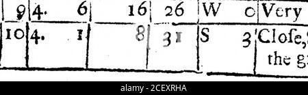 . Un Registro del tiempo para el año 1692, mantenido en Oates en Essex. Por el Sr. John Locke. 7j 23 W 1 SW i1 Snow, que comenzó a las 15y se fue a 20. nmm *  . r  mmm*m?<,,l|*,,,w«?ai»«**»*«w! ? mi ????—?,...,? ? |M.. <r 17J gojW i[un poco niebla. 14 32 lluvia fuerte. 10] 33 |W 1 {lluvia. 4| 30 W o|Fair, Froft-I2| 28 JNW 2 muy justo fuerte Froft. *   ; 1 ???en el mapa i6 26 JW ojVery Fair, Hard Froft. —— ——?< 1 — * ???? ? 1. 3Clofe, la noche de la siesta de la parte más grande de este día. • r  , D i l uir/>j8ar. |kyg.4  ..?III se T«—» C l91T$ viento. Marchita. Bechem tBgt* •913 6 55 S W 2 R