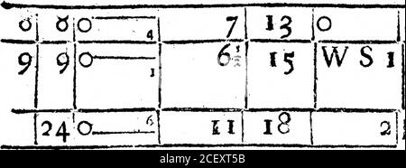 . Un Registro del tiempo para el año 1692, mantenido en Oates en Essex. Por el Sr. John Locke. ! 7io a... j?i 14 |W liGIofc. 141 14 |vv 1 jRain un poco. gpi*??g»jr.i?xj>!*,.j>.,jrjj»eii an— n ??« v—.ta.:: 14] 13 p i   air.7! 13 J IjCloIe. 4 13 SW3:C!oudy. Lluvia fuerte I hoar, ieveralfuch (Bowers tliisafcern. 6 710 7i2Q. 51 u JSW 1!Nublado. Ioo 7i s1 *4 *:- VjV 2jHmi lluvia 4 lv»ur. ?i. .mil., i*inininíp .1 ¿amy m *m?in? ¿yo? n i — i i i 6 13 p & a.Bccvvixt Nublado y Fain H Ther.4 Hig. ii o. Viento. El tiempo. Jnmt 169 4* l3 I-V CMC*. ... , - 4 ? rj + : 9*- ?ro- S E 2 horas de lluvia dura, y a,