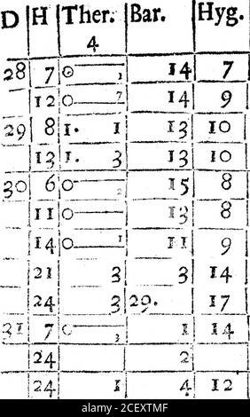 . Un Registro del tiempo para el año 1692, mantenido en Oates en Essex. Por el Sr. John Locke. Giofe j.e. el cielo en ningún lugar debe ser feen para Ciouds,a ihow*i er sobre 17. I81 8 J6W 1181 7 WN2 Fair, /. e. más nubes de cielo. ma#»+mr>-r ,•**« *• -*r««im, si«trarvn muy t aire. Lluvia dura abouhour ? Wirmir i««j|»n. ijfj»ii> I ot an 18 / S W 2-lHard Rain ilk*WMIHPMWBtt v,.- & t 1 -• 8 IN E 1 5J . 14; 8 JS E 11io|5ENli it. IOZ o JIM t, 2jCioie5aTnunder fhoweratiQythe 5 ser; riien a él. ¡7, 7 7! I2i 7 !NE alClofe. Si i si 11 1 lil ( i ). El tiempo del viento. Junio* 1691, 14J 7 Jn E 2{Nublado. 14J