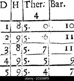 . Un Registro del tiempo para el año 1692, mantenido en Oates en Essex. Por el Sr. John Locke. 7! 95 ;N ijCloady, duro-Froft. Ijbnow m la noche, andiSnow ftill. 33 N 29 9-5. 2I 22 W ijGlofe, Nieves ailafemooo. N. B. I fufpcft que desde el 23d hasta el 29o inclusive-ly, el higrofcope se ha contado 16 grados, i. e. una única terna entera demasiado alta, siendo todo eso mientras muy duro. 3°1 914- 4 NW2lnieve. 3* 915- i 8 I N W1 tela. F Er < IPM ). FEBRVART, 1692.Bar. IB.yg. Viento.jWeather. Febrero de 1692. 19 JW lFog. 111 19 JW 1 Iog. IT] 20 ]w .— • .    9 ! : 2!Ciofe. 51 9;5 7j 26 JE3 iClole5nieve en el