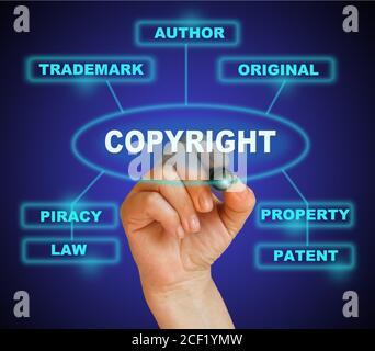 escribir palabra copyright con marcador sobre fondo degradado hecho en software 2d.